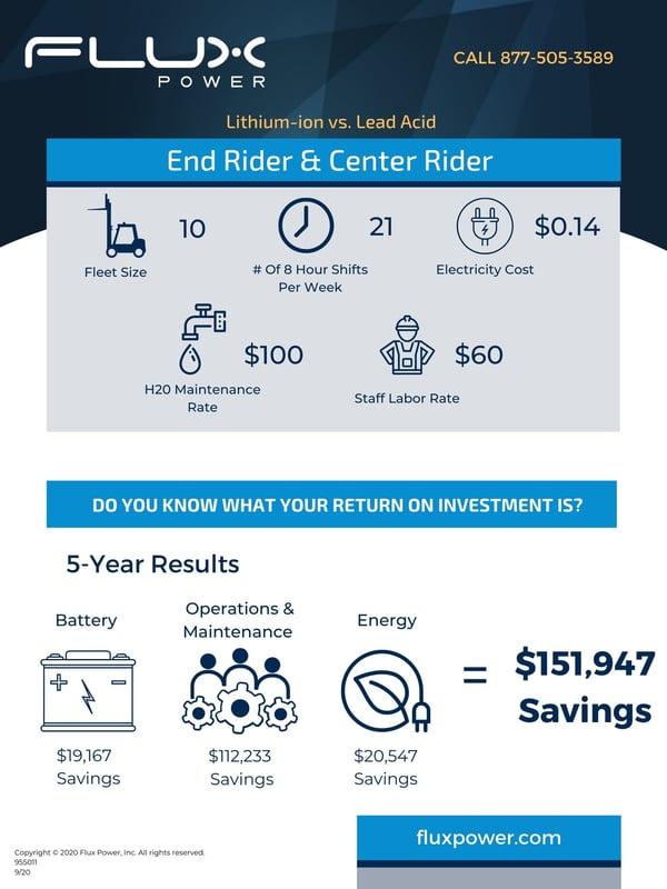 End Rider Center Rider ROI