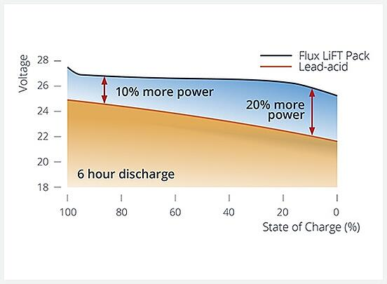 State-of-Charge