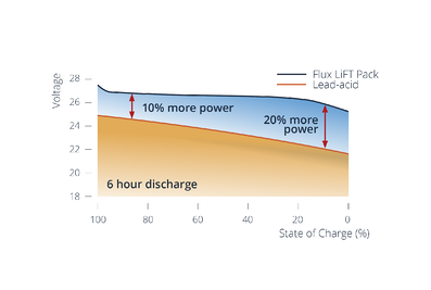 Lithium-ion forklift battery state of discharge