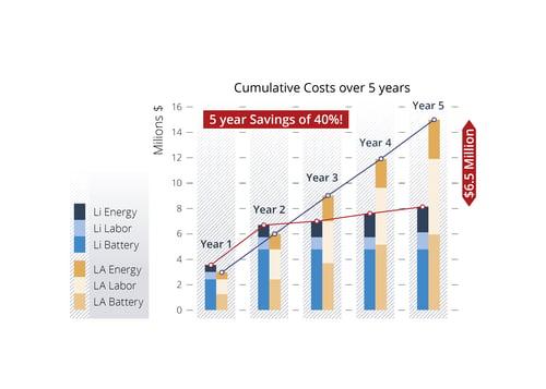 5 years savings using lithium battery