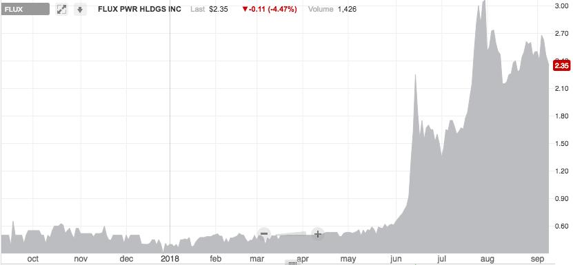 fluxpower-stock-chart