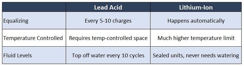 Lead-Acid-vs-Lithium-ion-battery-compariosn-table-1