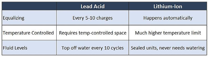 Lead-Acid-vs-Lithium-ion-battery-compariosn-table-1