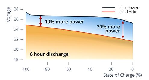 Website-Discharge Voltage