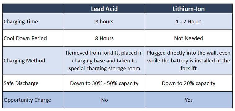forklift-battery-charging-methods-comparison