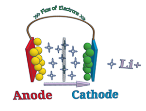 Anode Cathode of Lithium-ion