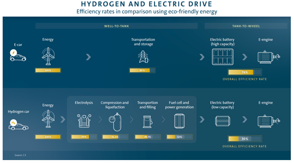 Source: Hydrogen or Battery? A Clear Case Until Further Notice - Volkswagen Ag